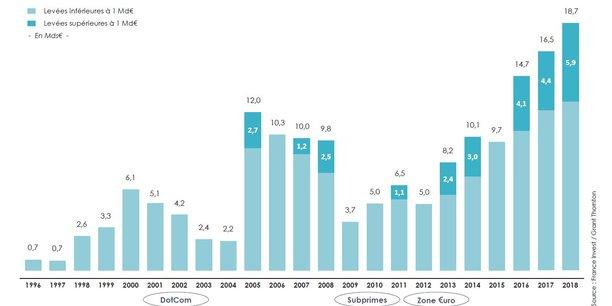 Les levées de fonds des acteurs français du capital-investissement ont bondi de 13% l'an dernier à un pic de 18,7 milliards d'euros.