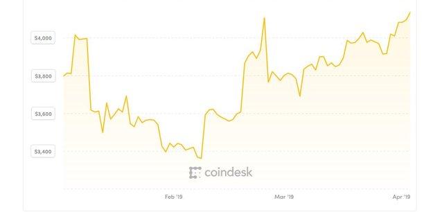 Cours du Bitcoin sur trois mois.