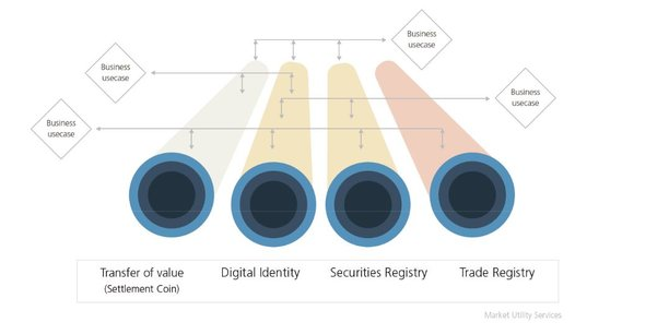 Les cas d'usage de ce jeton interbancaire poussé par UBS vont du transfert de valeur au registre de commerce et de titres en passant par l'identité numérique.