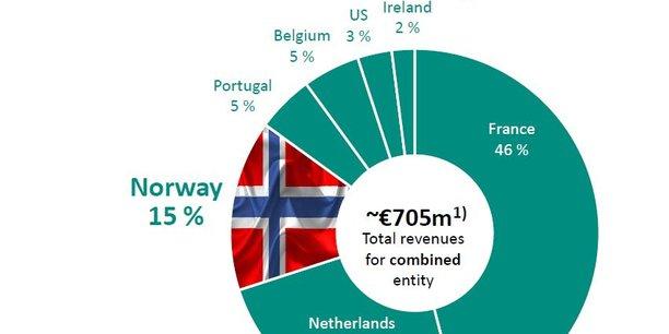 La Norvège représentera 15% de l'activité d'Euronext (pro forma), soit le troisième pays après la France et les Pays-Bas (24%).