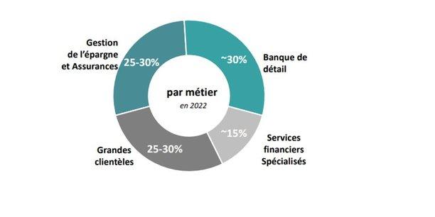 Credit Agricole Paiement Finance Verte Les Points Cles Du Plan Strategique 2022