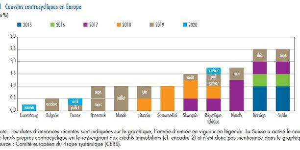 Dix pays de l'Union européenne, mais aussi l'Islande et la Norvège, ont mis en place des coussins contracycliques, des exigences réglementaires de fonds propres supplémentaires imposées aux banques.