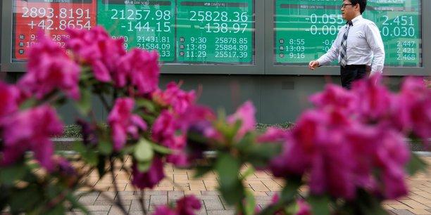 Tokyo finit en baisse de 0,35%[reuters.com]