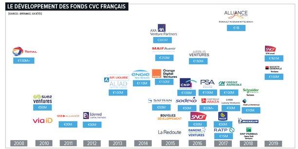 D'Axa à Total, en passant par LVMH et PSA, 38 fonds de capital-risque de grands groupes investissant dans les startups ont été recensés en France par le baromètre de Deloitte et Orange Digital Ventures. Il y en a sans doute davantage.