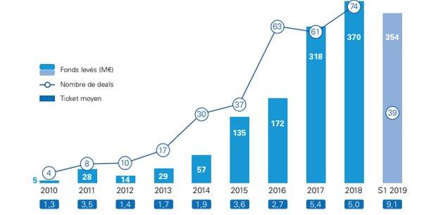 Selon le décompte de KPMG, les Fintech françaises ont levé 354 millions d'euros à travers 39 opérations au cours du 1er semestre 2019. Elles en avait levé 370 millions sur l'ensemble de l'année 2018.