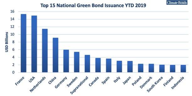 Montant des émissions d'obligations vertes depuis janvier 2019 par pays, en milliards de dollars.