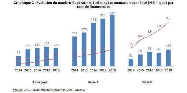 Les levées de fonds des startups françaises ont fortement progressé mais pour l'essentiel en amorçage et premiers tous, les financements plus conséquents (late stage) demeurent rares.