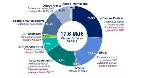 Premier assureur de personnes en France, la CNP a des sources de revenus diversifiées entre les réseaux et à l'international.