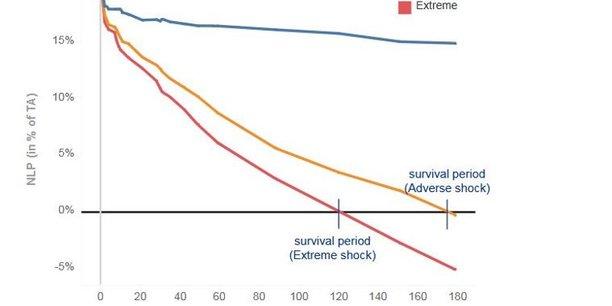 La dégradation de la position nette de liquidité des banques (en pourcentage du total des actifs, sur l'axe des ordonnées) fait apparaître une période de survie médiane de 6 mois (176 jours) en cas de choc adverse (courbe orange) et de 4 mois (122 jours) en cas de choc extrême (en rouge). En bleu, la courbe du scénario de base, sans choc.