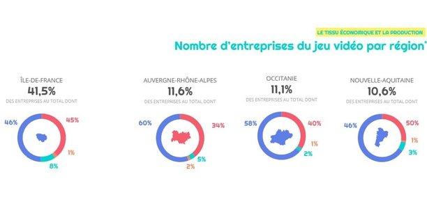 L'Ile-de--France accueille 41,5 % des 1.130 entreprises de jeux vidéos répertoriées par le Syndicat national du jeu vidéo.
