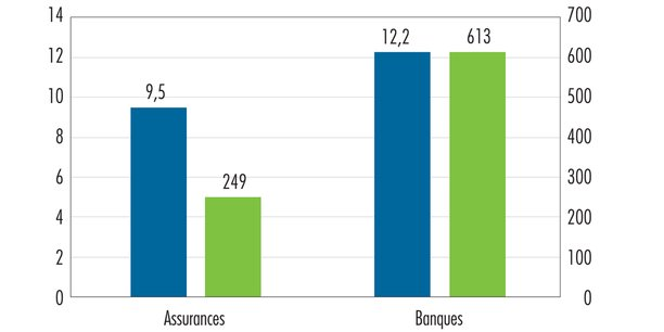 Exposition des établissements bancaires et des organismes d'assurance français au risque de transition : encours exposé en milliards d'euros (en vert) et part de l'encours exposé en pourcentage (en bleu).
