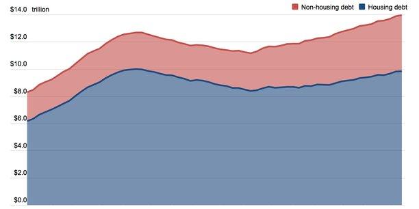 Evolution de la dette des ménages américains, immobilière en bleu, autre en rose, depuis 2004, en millier de milliards de dollars.