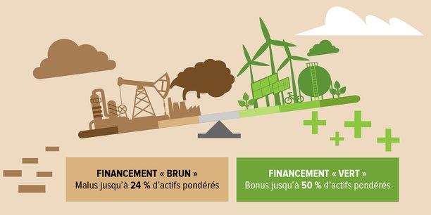Pour noter chaque financement, la banque a dû créer sa propre méthodologie sectorielle, une échelle à sept niveaux du brun au vert foncé.