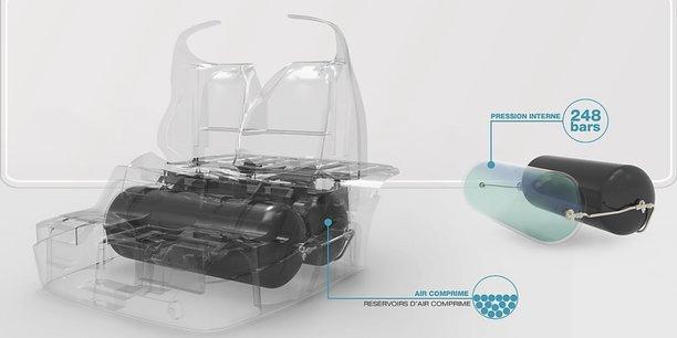 L'équation très développement durable de MDI et de son moteur à air comprimé