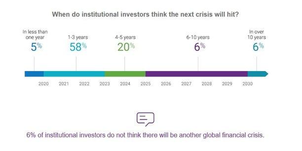 Cette crise financière qui vient selon 83% des investisseurs institutionnels