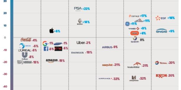 Le baromètre des entreprises les mieux préparées à la transition écologique