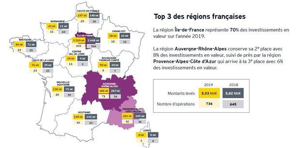 Le podium des levées de fonds en 2019, selon EY, est constitué de l'Ile-de-France, d'Auvergne-Rhône-Alpes et de la région Paca.