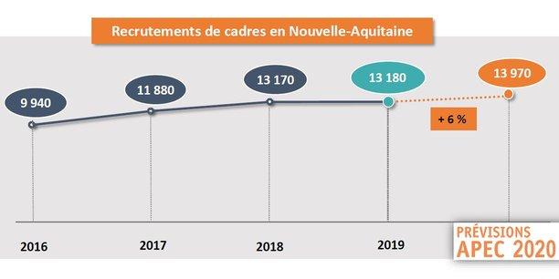 Les recrutements externes de cadres se stabilisent en Nouvelle-Aquitaine après plusieurs années de forte croissance.