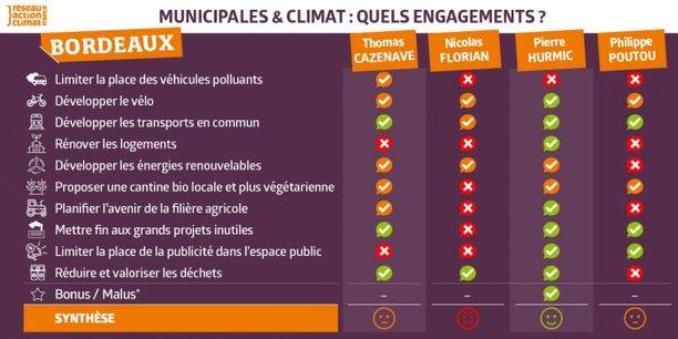 La grille d'évaluation des programmes de quatre candidats à Bordeaux établie par le Réseau action climat