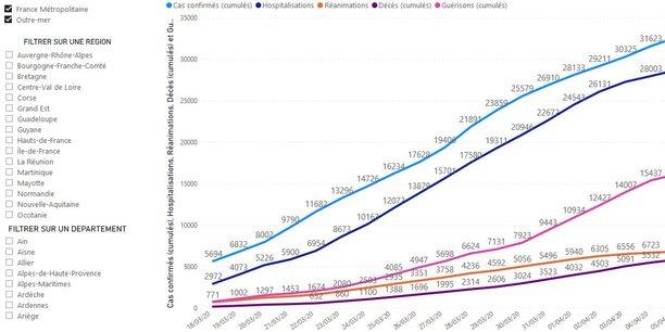 Covid-19 : les chiffres de la pandémie en France, dans votre région et votre département