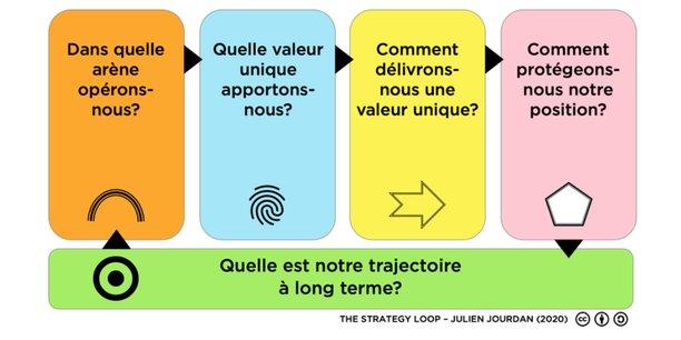 The Strategy Loop.julienjourdan.com
