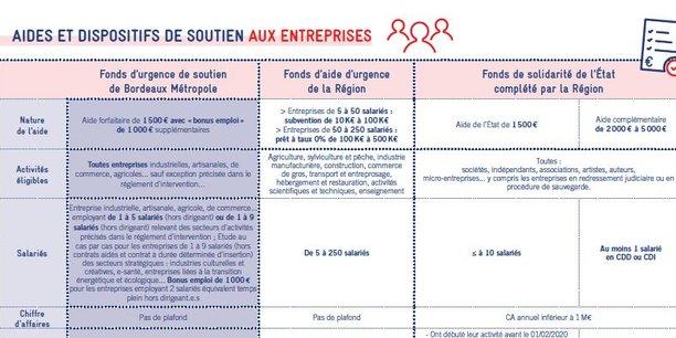 Bordeaux Métropole synthétise les aides disponibles et les critères d'éligibilité pour les entreprises et associations du territoire face au Covid-19.