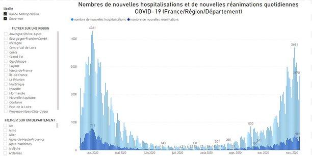 Covid 19 Les Chiffres De La Pandemie En France Dans Votre Region Et Votre Departement