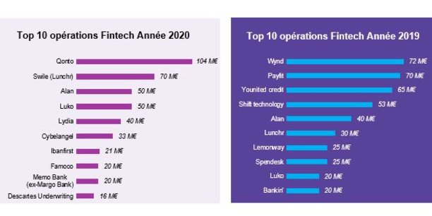 Le montant des dix premières opérations en 2020 est équivalent à celui du TOP 10 de 2019. Source : Observatoire de la Fintech.