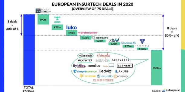 Les assurtech ont levé 600 millions d'euros en Europe en 2020, contre 800 millions l'année précédente.