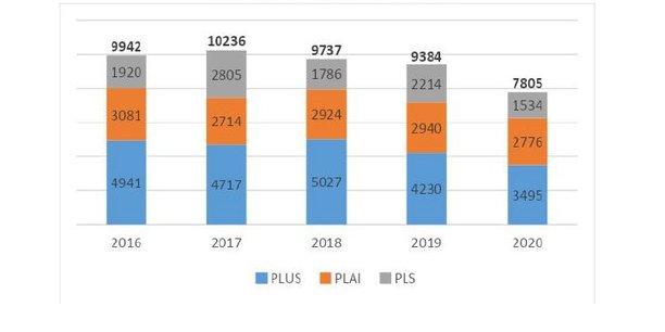 La programmation de logements locatifs sociaux est en repli de -17 % en Nouvelle-Aquitaine en 2020.