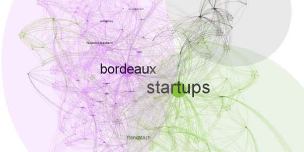La startup bordelaise Firstlink, spécialisée dans la data intelligence, a cartographié le bruit numérique autour des startups et de la French Tech en Nouvelle-Aquitaine en 2020.