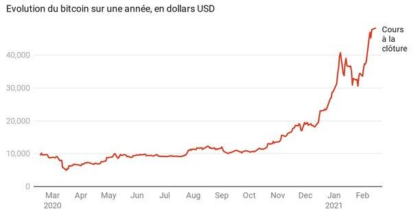 La doyenne des cryptomonnaies dépasse le seuil des 50.000$ sur certaines plateformes le 16 février