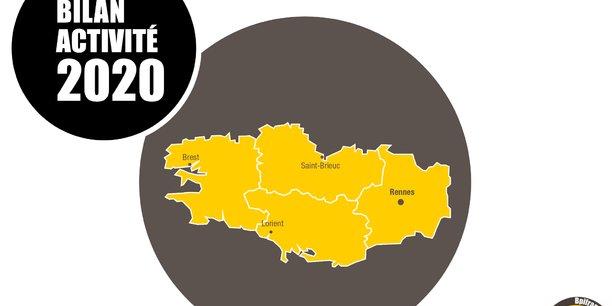 Bpifrance Bretagne a soutenu plus de 3.000 entreprises régionales en 2020