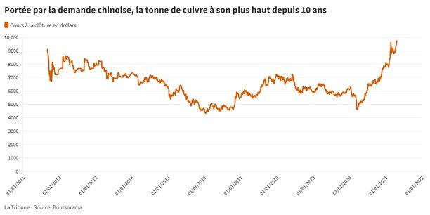Le cours du métal rouge est monté mardi à 9.965 dollars la tonne sur le London Metal Exchange (LME), une première depuis le 4 mars 2011.