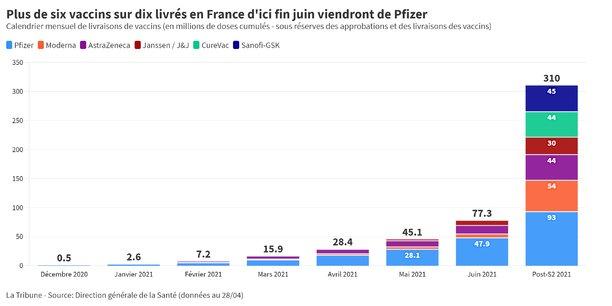 D'ici la fin du premier semestre, près de 62% des vaccins livrés dans l'Hexagone viendront de Pfizer/BioNTech.