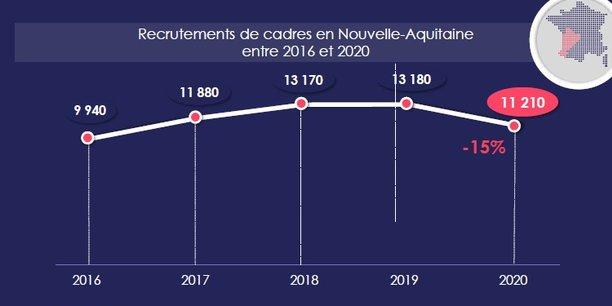 Après une hausse continue depuis 2013, l'emploi des cadres en Nouvelle-Aquitaine est en baisse en 2020, mais moins qu'au niveau national.