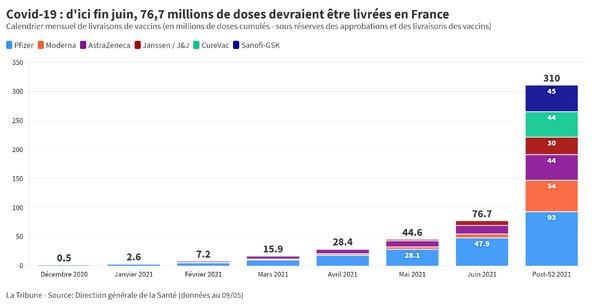 Au rythme actuel, 37 millions de Français pourraient être partiellement vaccinés pour la fête nationale.
