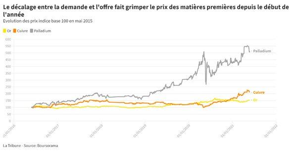 « La réalité est celle d'un cycle long, de l'ordre de 25 ans sur les marchés des matières premières », estime le rapport du CyClope.