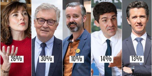 Carole Delga (PS), Jean-Paul Garraud (RN), Antoine Maurice (EELV), Aurélien Pradié (LR) et Vincent Terrail-Novès (LREM), sont en mesure de se qualifier au second tour des élections régionales en Occitanie, selon notre sondage exclusif.