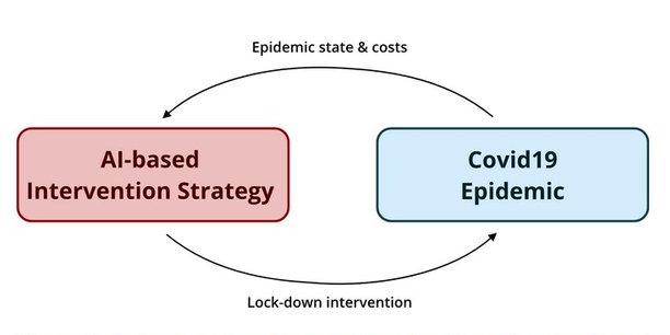 Deux équipes projets du centre Inria Bordeaux Sud-Ouest ont mis au point un modèle permettant de prédire les conséquences des décisions en matière de santé publique face à une situation pandémique.