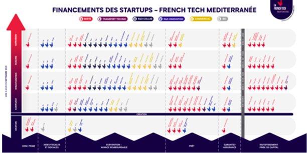 La French Tech Méditerranée lance, le 5 octobre, une cartographie en ligne (sur son site internet) des financements disponibles sur son périmètre.