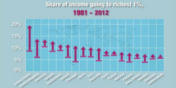 La part du revenu global perçue par les 1% de ménages les plus riches. 1981 (trait horizontal) et 2012 (flèche). Source: OCDE