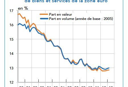 La part de marché de la France est en chute libre