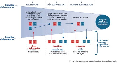 Selon le premier baromètre de l'open innovation publié le 26 novembre par le Medef, moins d'un quart des sociétés étudiées connaissent le concept ou sont déjà engagées dans un processus d'open innovation.