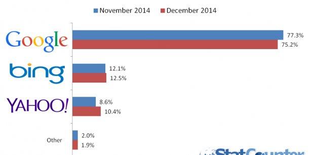 StatCounter a publié mercredi 7 janvier la huitième enquête annuelle des parts de marché des moteurs de recherche aux États-Unis.