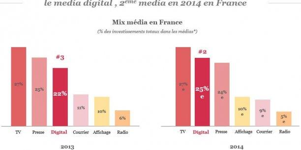 Le digital est devenu le deuxième média en France cette année, devant la presse.