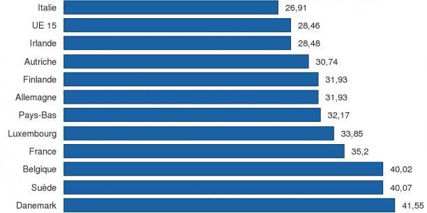 Le coût du travail au Danemark atteint 41,6 euros de l'heure en moyenne, contre 35,2 euros en France (chiffres de 2012)
