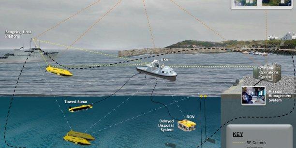Thales et BAE Systems vont réaliser une étude de définition détaillée du démonstrateur de drone maritime MMCM (Maritime Mine Counter Measure), le système de guerre des mines du futur