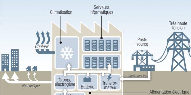 Les data centers vont prendre le quart de la demande d'énergie à venir de la métropole
