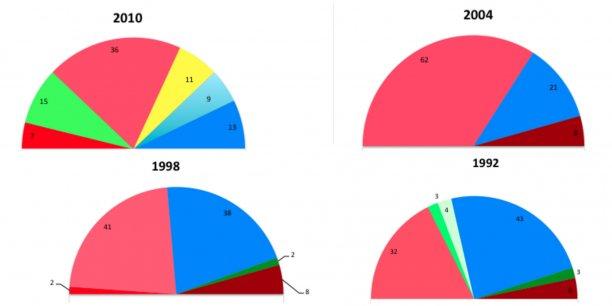 Évolution de la composition du Conseil régional de Midi-Pyrénées depuis 1992